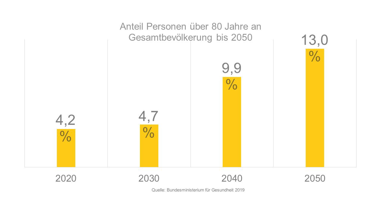 Anteil Personen über 80 Jahre An Gesamtbevölkerung Bis 2050 In Deutschland