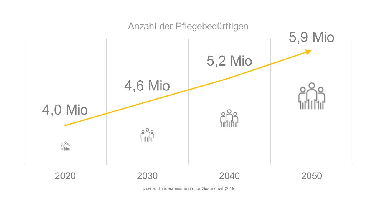 Entwicklung Anzahl Pflegebedüftige Bis 2050 In Deutschland